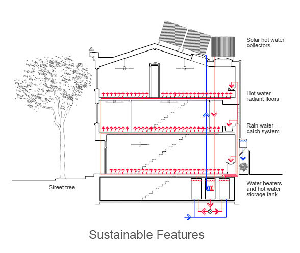 Blau-Thompson sustainable features