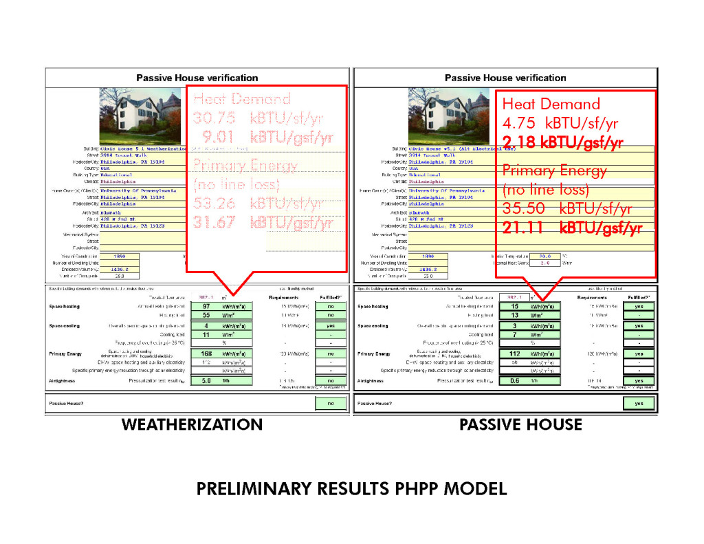Civic House Weatherization vs PH